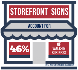Storefront Signs Account For 46% Of Walk-In Traffic